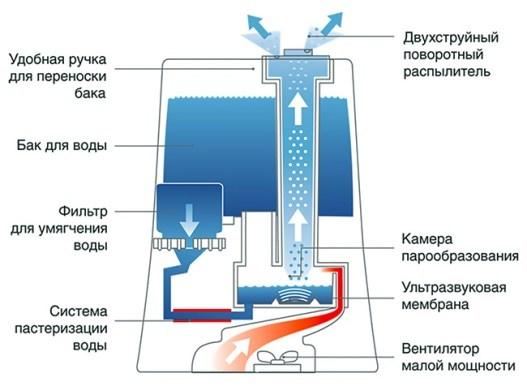 Устройство и принцип работы различных видов увлажнителей воздуха